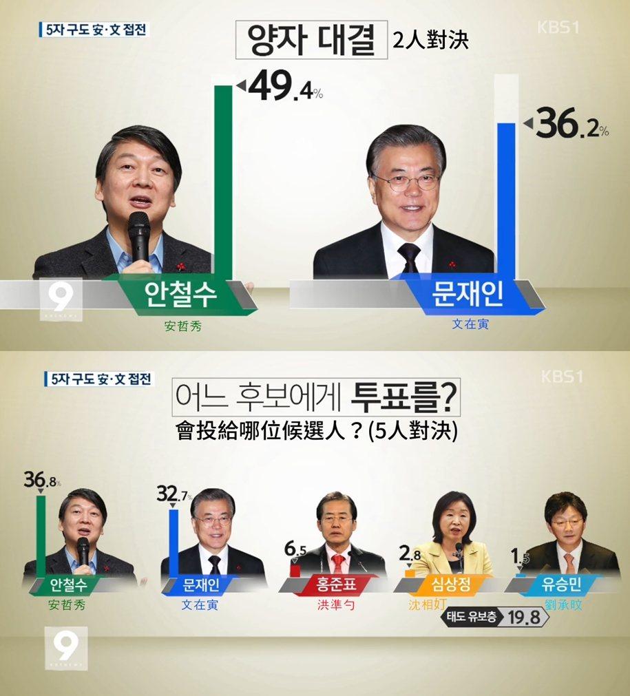 由韓聯社和KBS,委託研究機構大韓研究公司所實施的共同民調,顯示安哲秀領先文在寅...