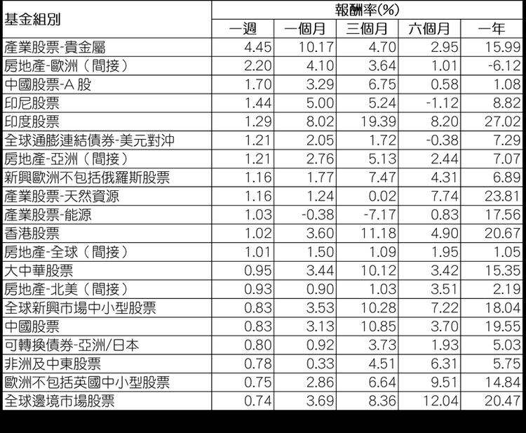 資料來源:Morningstar(晨星)/組別平均報酬率以美元計,為所有基金級別...