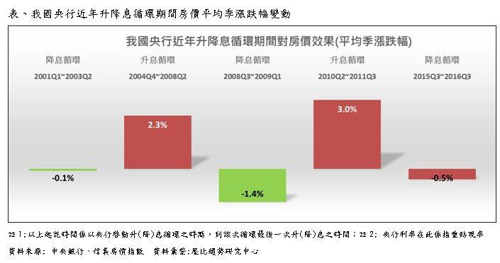 表:我國央行近年升降息循環期間房價平均季漲跌幅變動。資料來源/