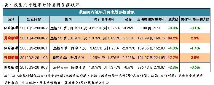 表:我國央行近年升降息對房價影響。資料來源/屋比趨勢研究中心。