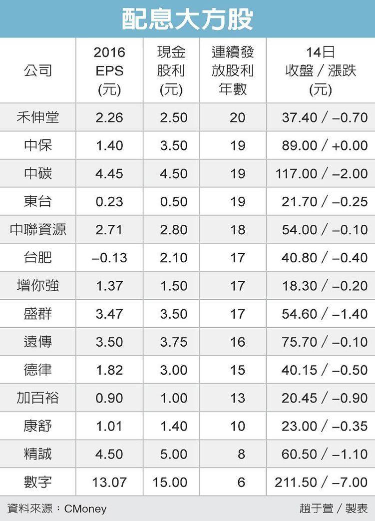 配息大方股 圖/經濟日報提供