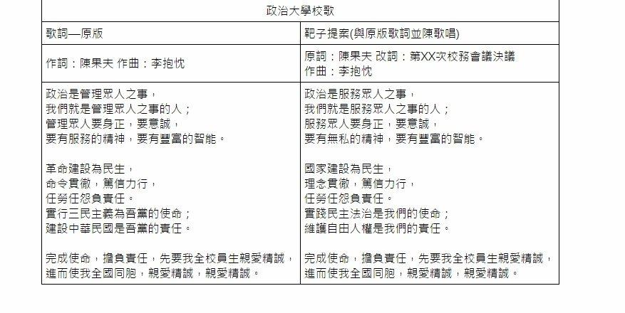 政大組成「檢討現行校歌委員會」,決定更改校歌部分歌詞,原有的「吾黨」等字句,將改...