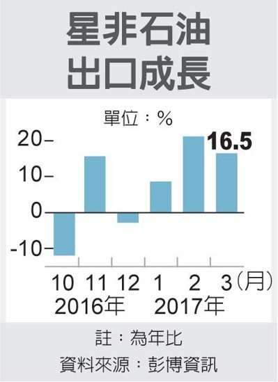 星非石油出口成長 圖/經濟日報提供