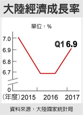 大陸經濟成長率 資料來源:大陸國家統計局