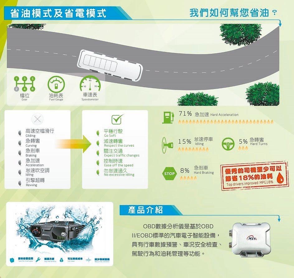 長輝資訊推出新一代4G環保車載通訊產品,可針對綠色環保駕駛系統作偵測。 長輝/提...