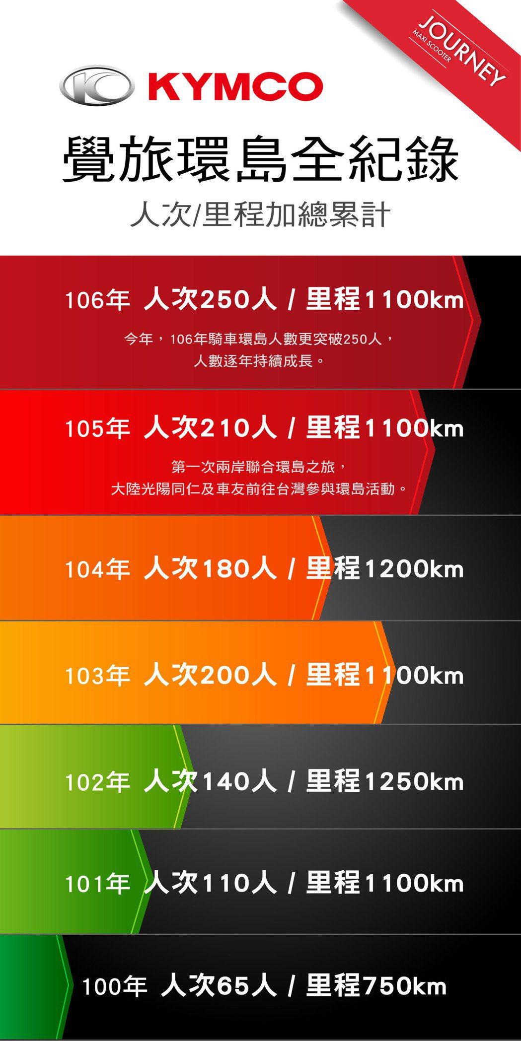 覺旅環島全紀錄。 圖/光陽機車提供