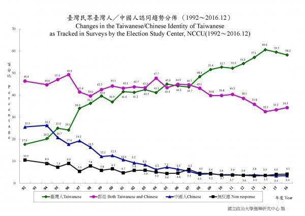 圖片來源/ 政大選舉研究中心