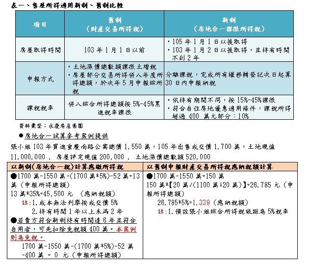 表:售屋所得適用新舊制比較。資料來源/永慶房產集團。