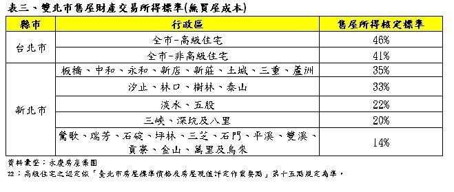 表:雙北市售屋財產交易所得標準(無買屋成本)。資料來源/永慶房產集團。