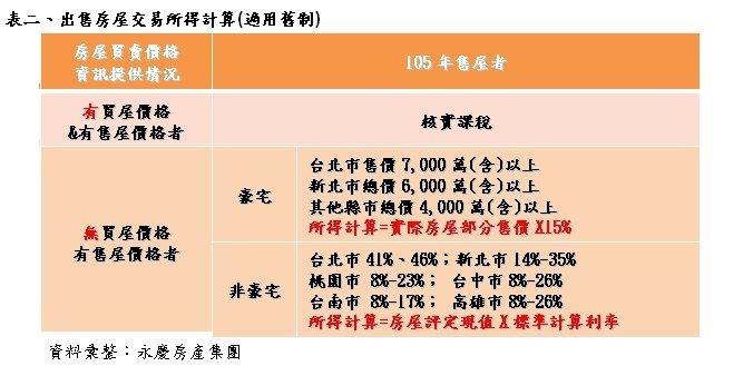 表:出售房屋交易所得計算(適用舊制)。資料來源/永慶房產集團。