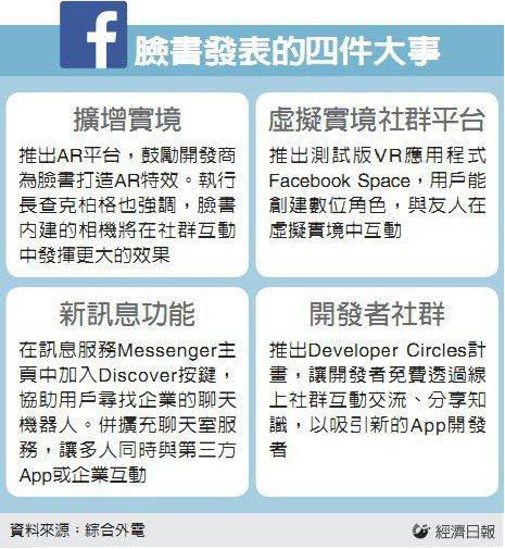 臉書發表的四件大事 資料來源:綜合外電