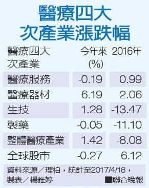 醫療四大次產業漲跌幅資料來源/理柏 製表/楊雅婷