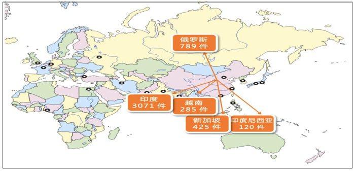 圖1. 2016年中國在前五大「一帶一路」沿線國家之專利申請狀況 (資料來源:...