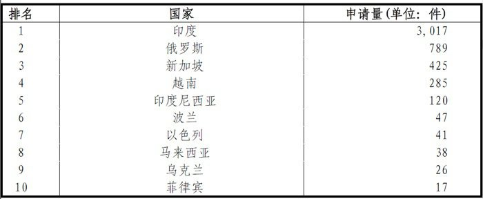 表1. 2016年中國在前十大「一帶一路」沿線國家之專利申請狀況 (資料來源:S...