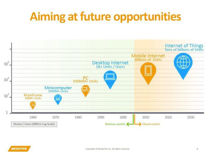 圖1:近50年來全球科技產業發展趨勢 (資料來源:綜觀互聯世界中的專利與創新,「...