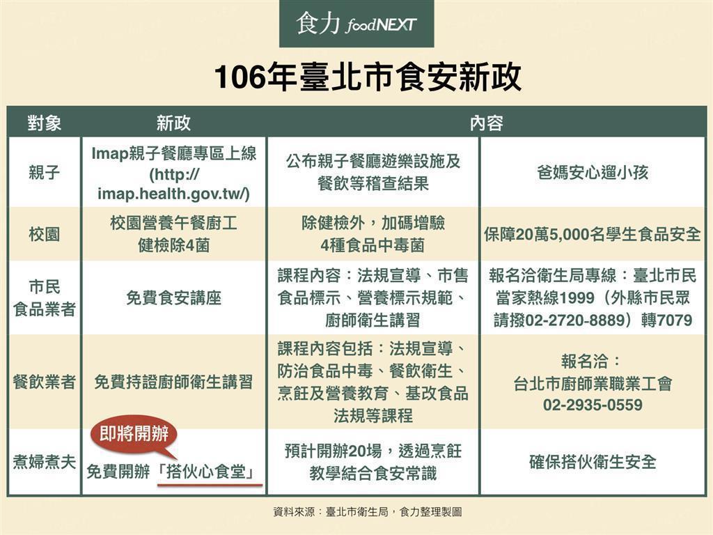 臺北市106年會有哪些食安新政策? 圖/食力提供。