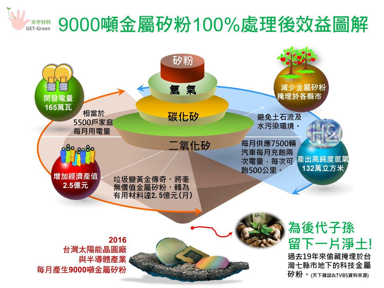 9,000噸金屬矽粉處理效益圖。 圖/光宇材料提供