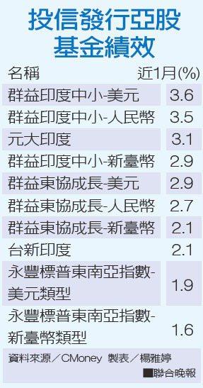 投信發行亞股基金績效資料來源/CMoney 製表/楊雅婷