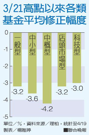3/21高點以來各類基金平均修正幅度資料來源/理柏 製表/楊雅婷
