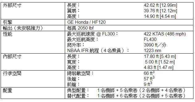 Honda Aircraft Company 提供