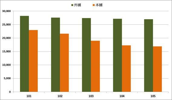 圖1:民國101年至105年本國、外國人發明專利申請量變化 (資料來源:智慧財產...