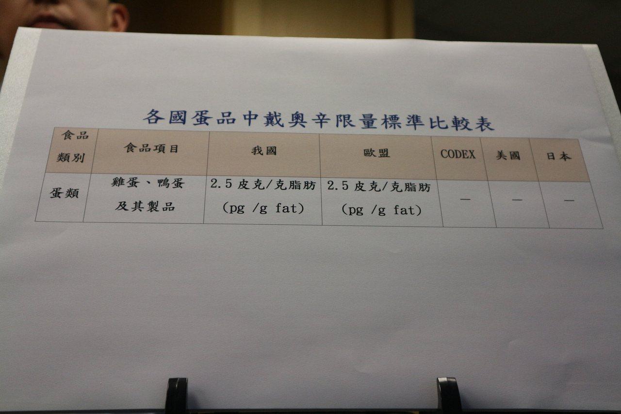 各國雞蛋戴奧辛的規範標準。記者陳雨鑫/攝影