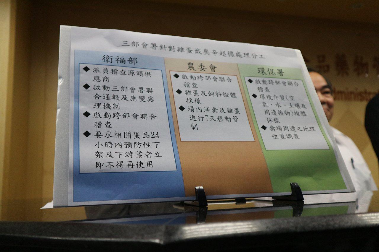 目前雞蛋稽查分工方法。記者陳雨鑫/攝影