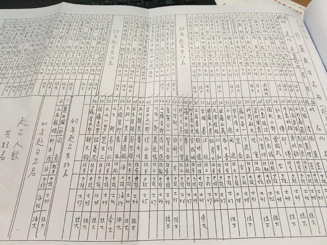 白團成員名單,83位將校都取了中文姓名。 圖/白團顯彰會提供、記者程嘉文翻攝
