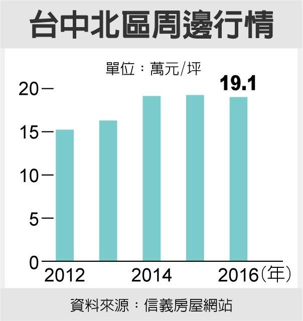 台中北區周邊行情  資料來源:信義房屋網站
