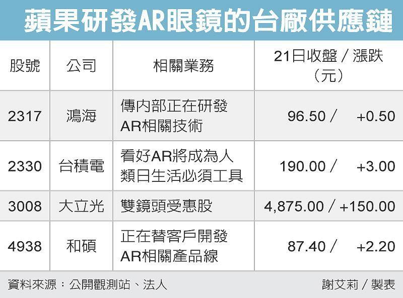 蘋果研發AR眼鏡的台廠供應鏈 圖/經濟日報提供