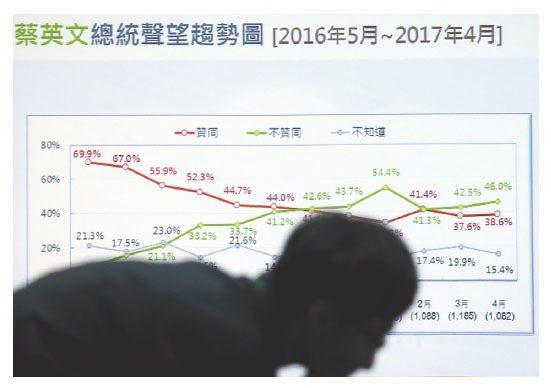 最新民調,四月份蔡英文總統的施政滿意度民調依舊低迷。 記者王騰毅/攝影