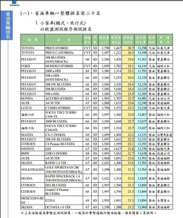 小客車(轎式、旅行式)油耗測試排名。 截自 經濟部能源局