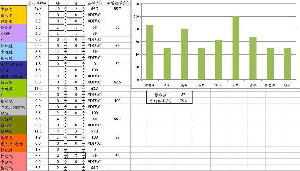 HKA.Dennis任務賊實戰統計數據。 圖/作者提供