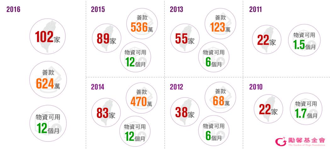 Curves與勵馨基金會歷年的「物資傳愛」活動成果數據。 勵馨/提供