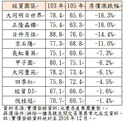 南港經貿園區社區大樓房價漲跌(萬/坪)
