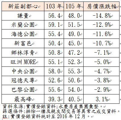 新莊副都心社區大樓房價漲跌(萬/坪)