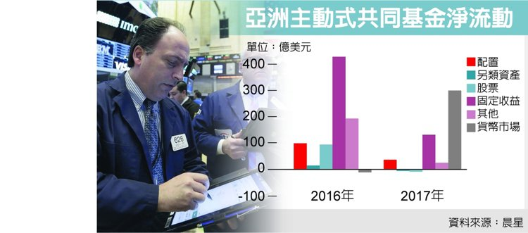 亞洲主動式共同基金淨流動 資料來源:晨星