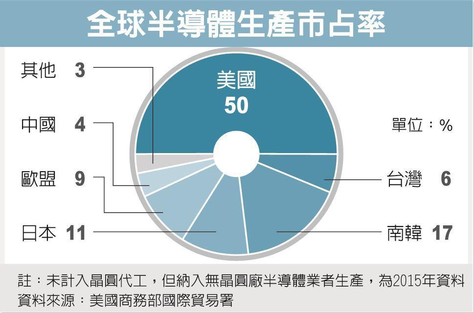 全球半導體生產市佔率 資料來源:美國商務部國際貿易署