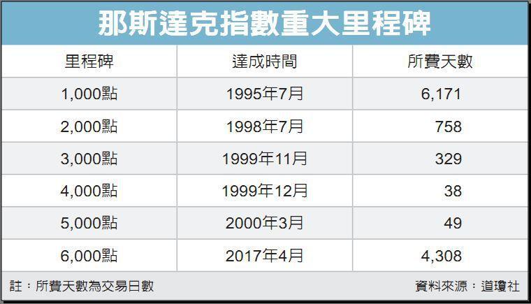 那斯達克指數重大里程碑 資料來源:道瓊社