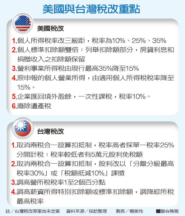 美國與台灣稅改重點資料來源/採訪整理 製表/楊美玲