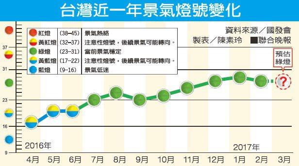 台灣近一年景氣燈號變化。資料來源/國發會。 製表/陳素玲