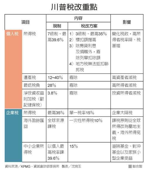 川普稅改重點 資料來源/KPMG、資誠會計師事務所 製表/沈婉玉