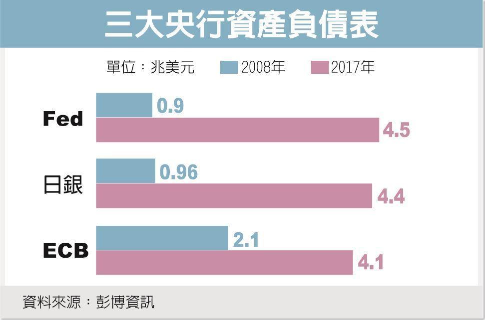 三大央行資產負債表 資料來源:彭博資訊