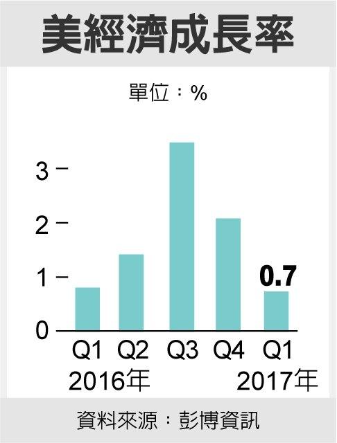 美經濟成長率 資料來源:彭博資訊