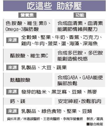 吃這些 助舒壓資料來源/林嘉謨醫師、王恩南醫師、李婉萍營養師 製表/羅真