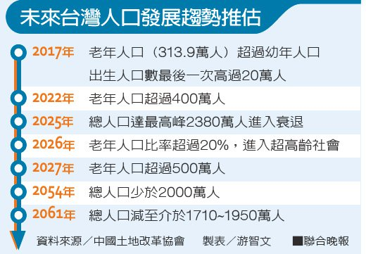 未來台灣人口發展趨勢推估資料來源/中國土地改革協會 製表/游智文
