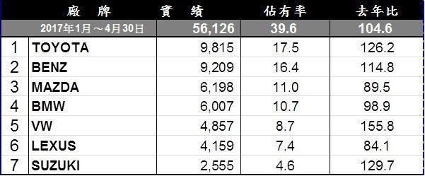 台灣進口品牌1到4月累積銷售排行。 記者陳威任/製表