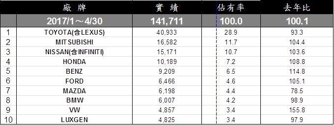 台灣車市品牌1到4月排行。 記者陳威任/製表