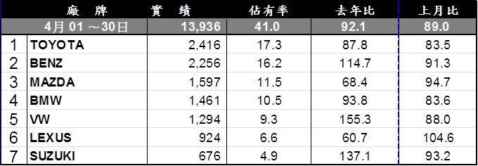 進口品牌4月銷售排行。 記者陳威任/製表