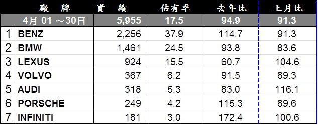 豪華品牌4月銷售排行。 記者陳威任/製表